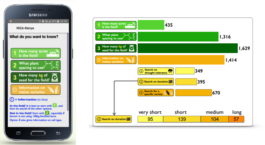 View of the interface of the Maize-Seed-Area app on mobile phones and tablets. (Photo: CIMMYT)