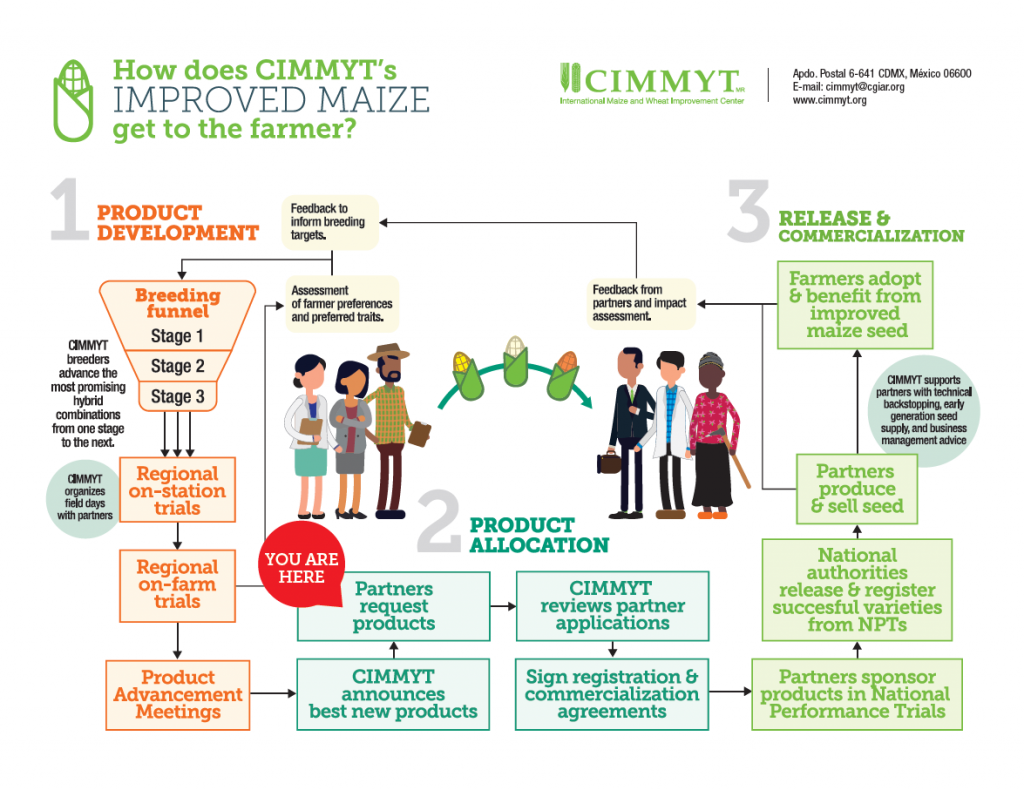 Maize-to-farm simple version YOU ARE HERE