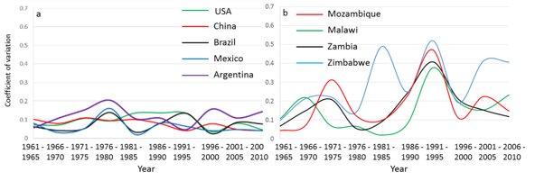 Unpredictable harvests: Above, yield variability in the world's top 5 maize producing countries (left) vs. southern Africa (right) Source: FAOSTAT, 2015