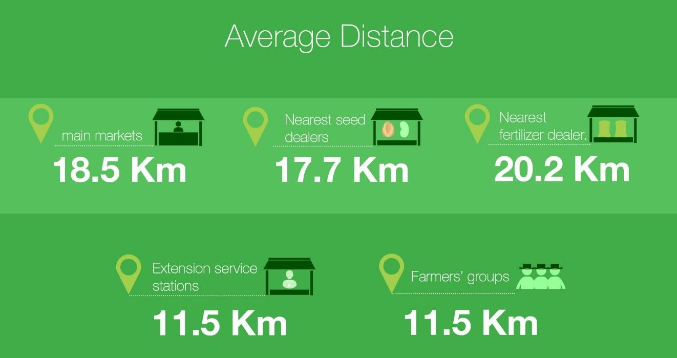 Good road networks to facilitate smallholders to access agricultural and seed markets is critical for higher food production both for consumption and investment. Source: CIMMYT