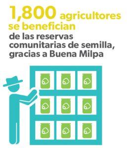 Infografia_AgricultoresBeneficiados-01